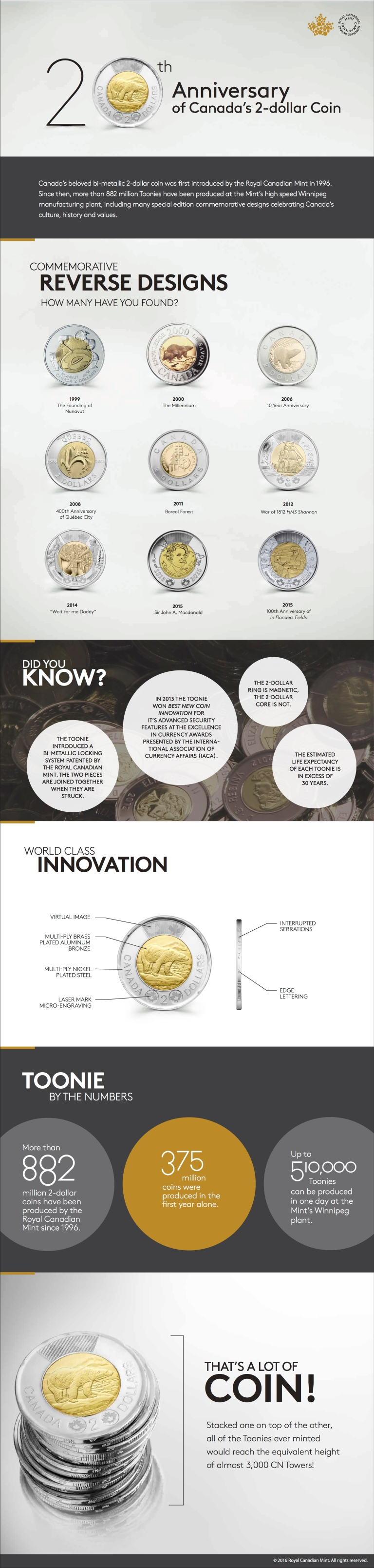 (Infographic: Royal Canadian Mint)