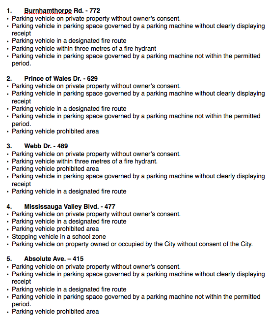 2015 Parking complaints 1 of 2